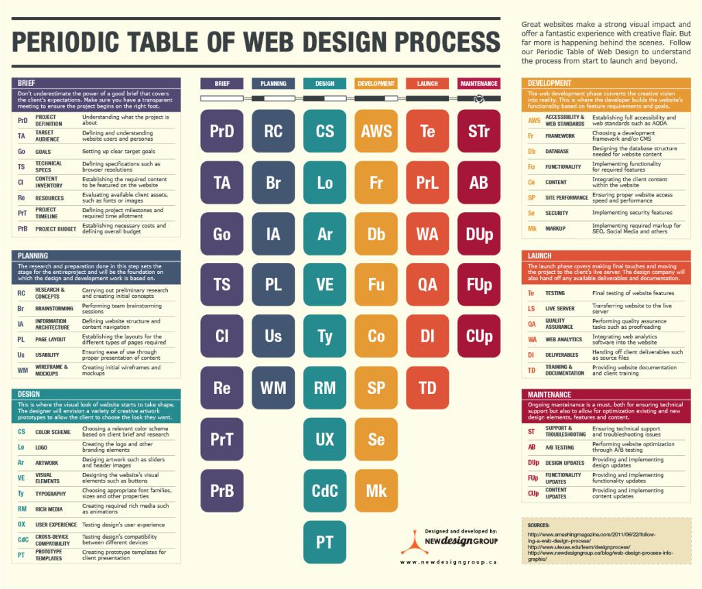 tableau-periodique-processus-web-design