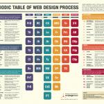 Infographie : le tableau périodique du processus du web design